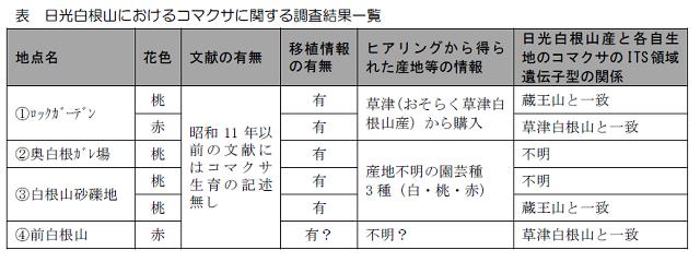 コマクサ調査結果.png